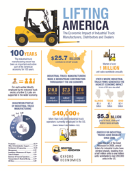 Nearly every product sold in this country is touched by a forklift in its lifetime, and a new report issued in June quantifies this manufacturing sector's strong economic impact and employment rates.