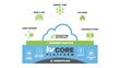 Inside Real Estate Announces KV CORE Platform