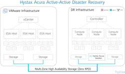Hystax Acura Active-Active Disaster Recovery