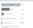 Partner referrals, Partner referral data, Referral partner program software