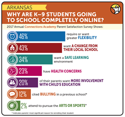 reasons for choosing online school graph