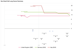 Timeline Visualization