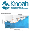 Knoah Solutions, Inc. Positioned as an Aspirant in Everest Group's 2017 Contact Center Outsourcing PEAK Matrix™