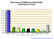 California Sources of Electricity by Generator Type