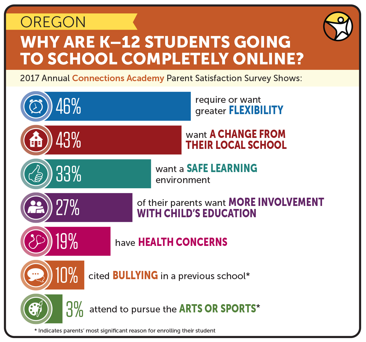 Results of Parent Survey Show Why K-12 Students Attend Full Time