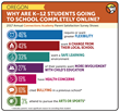 Results of Parent Survey Show Why K-12 Students Attend Full Time Online School