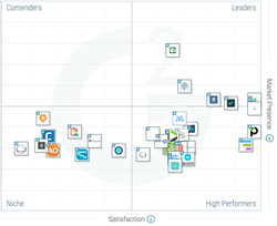 The Best Small-Business Project Management Software According to ...
