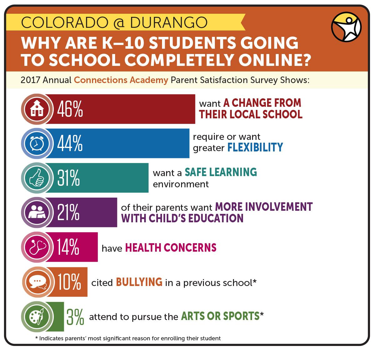 Colorado Connections Academy Online K-12 Public Schools
