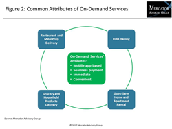 On-Demand Economy Spurs Customer Engagement and Mobile Payment Growth