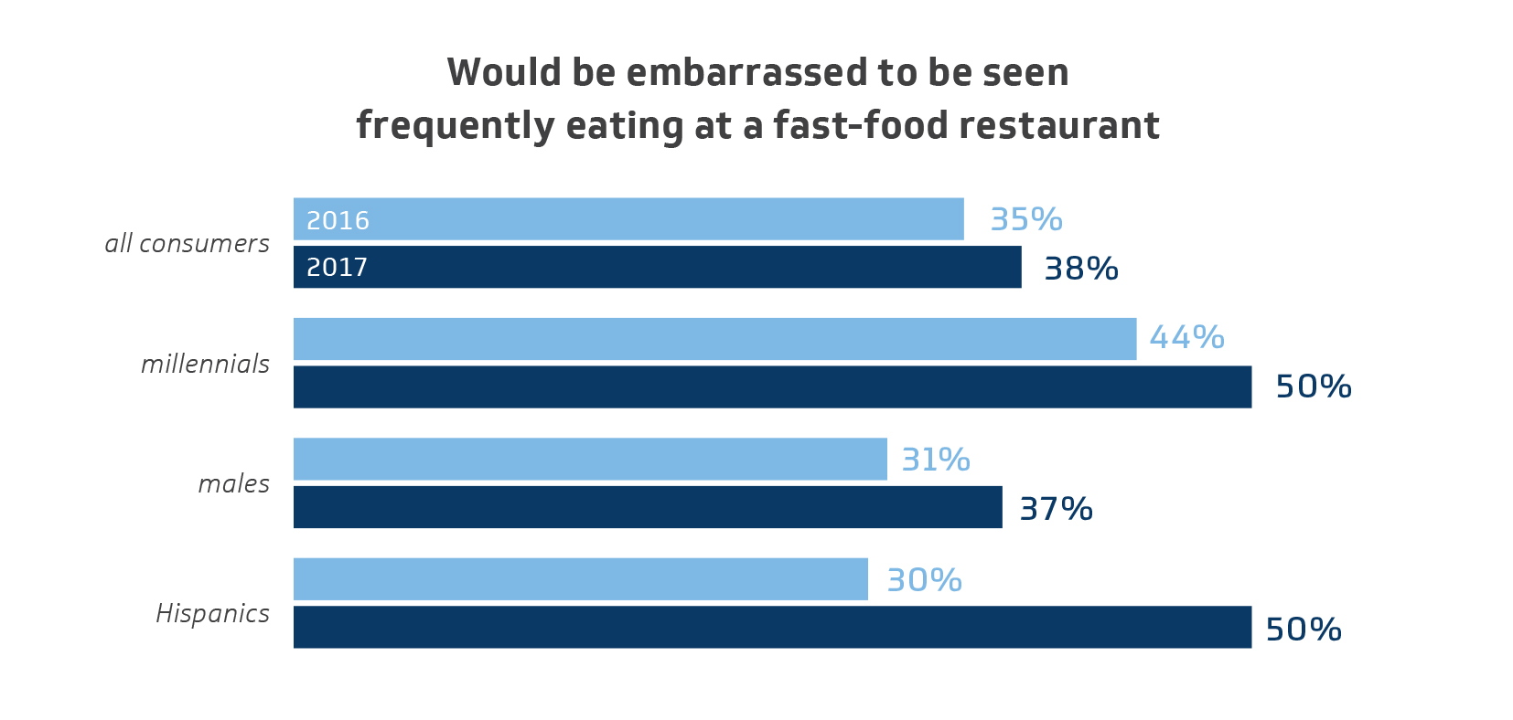 consumer attitudes to western fast food Income on fast food and the most favorite cuisine preferred by the respondents is western junk foods they also expressed that the discount offered at the fast food the consumers did not voice any intention of eating out more frequently an attitude towards eating out was not all so positive, with certain levels of suspicion or.