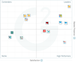 The Best Cloud Platform as a Service (PaaS) Software According to G2 Crowd Summer 2017 Rankings, Based on User Reviews