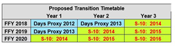 Proposed Transition Timetable Worksheet S-10