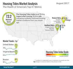 National Housing Tides Index™ Infographic August 2017