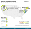 Housing Tides Index™ August 2017 – Housing Market Health Improved Despite Tight Housing Inventory and Prices Outpacing Income Gains