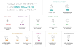 Kind Traveler Impact Infographic