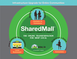 SharedMall - The Online Infrastructure for Shop Local