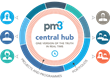 Bestoutcome Ltd and West Hertfordshire Hospitals NHS Trust PMO Deploy PPM Solution PM3