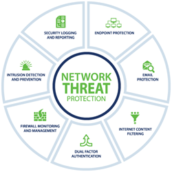 Network Threat Protection by CoNetrix Technology