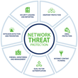 CoNetrix Technology Launches New Network Threat Protection Service