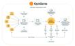 OpsGenie announces its new Incident Response Orchestration Platform