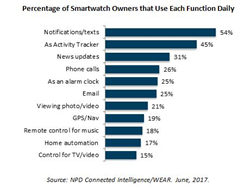 Percentage of Smartwatch Owners that Use Each Function Daily