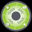Weber Associates and Braveheart Sales Performance Create SalesAdvantage