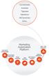 Mindmatrix Marketing Automation Software Introduces 'Interactive Banners'