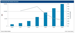 Commercial UAV Market Forecast