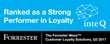 Inte Q Ranked as a Strong Performer in Customer Loyalty by Independent Research Firm