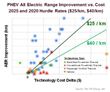 PHEV All Electric Range Improvement vs. Cost