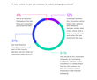 New CMO Council Study Identified Responsiveness as Key Challenge for Marketers