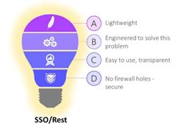 SSO/Rest