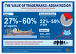 First-Time Study Demonstrates Trademarks' Major Contribution to GDP, Exports, and Jobs in Five ASEAN Countries