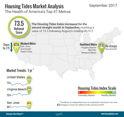 National Housing Tides Index™ Infographic - September 2017