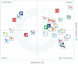 The Best HR Management Suites Software According to G2 Crowd Fall 2017 Rankings, Based on User Reviews