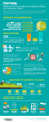 Post-Paris Infographic c/o Smart Energy Decisions