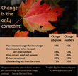 People who embrace change are more than just adaptable – they think differently and perceive the world differently.