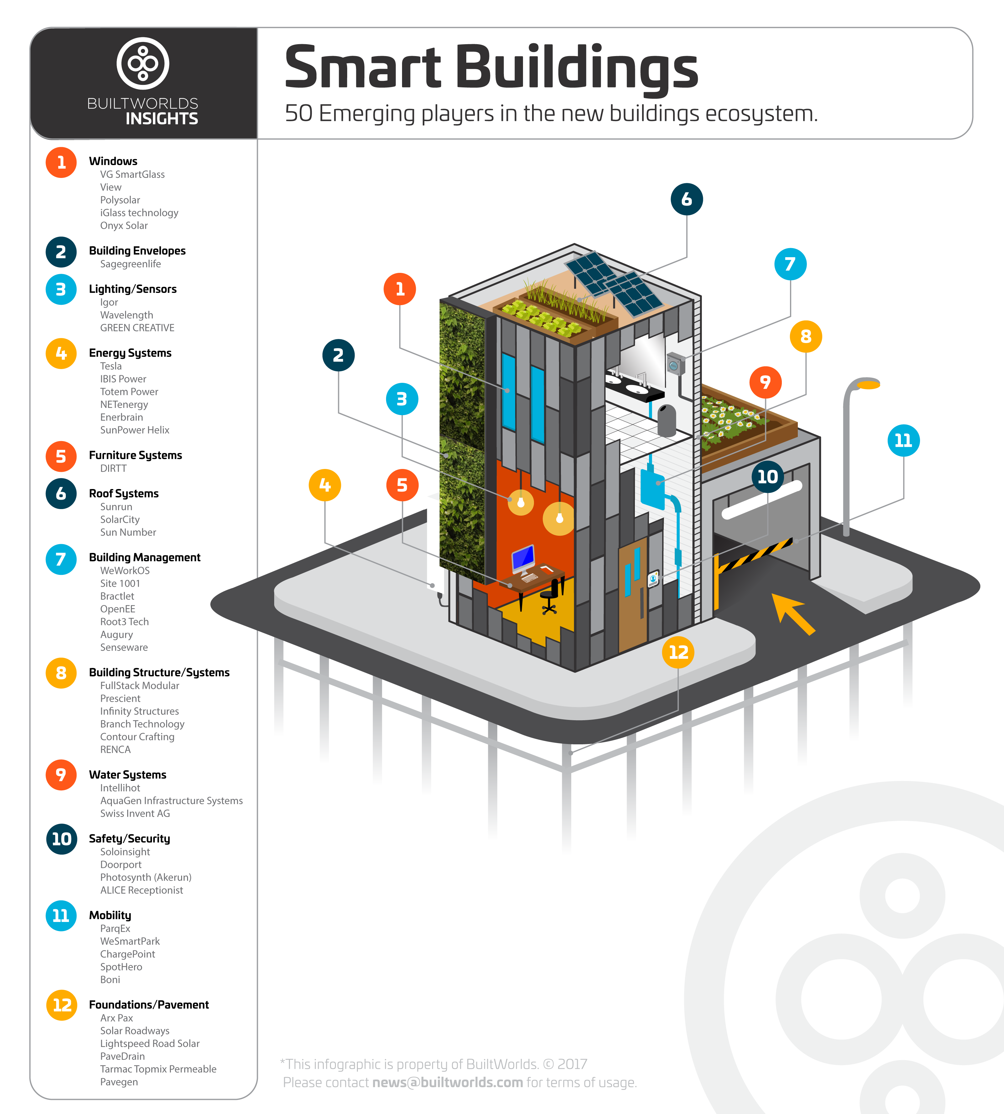 Site 1001 listed on top 50 smart buildings companies Smart home architecture based on event driven dpws