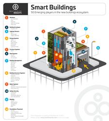 BuiltWorlds Smart Buildings