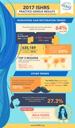 Hair Restoration Surgeries Jumped 60% Worldwide