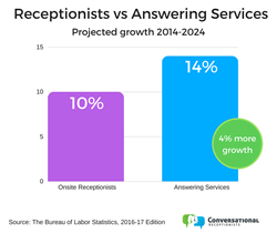 live answering services to overtake receptionists by 2024
