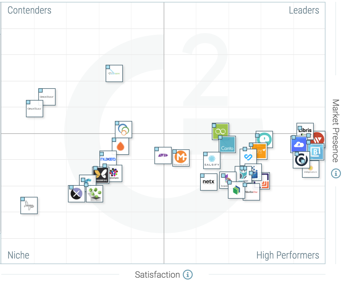 Best Digital Asset Management Software | 2019 Reviews of ...