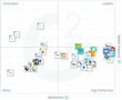 The Best Digital Asset Management Software According to G2 Crowd Fall 2017 Rankings, Based on User Reviews