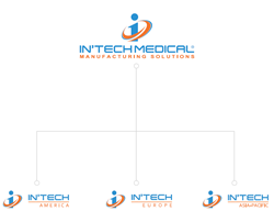 InTech Medical New Branding Initiative