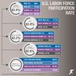Labor Force Participation Gaps Closing