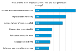 B2B-marketing-objectives-for-lead-generation-graph