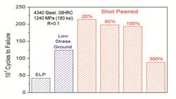 Optimized Peening of 4340 Steel