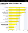 MBLM Announces Apps & Social Platforms Industry Ranks Low for Brand Intimacy
