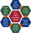 Performance Consulting Associates Debuts Talent Management Service to Address Skills Crisis in Manufacturing