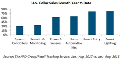 Dollar Sales Growth of U.S. Home Automation Devices by Category Year to Date